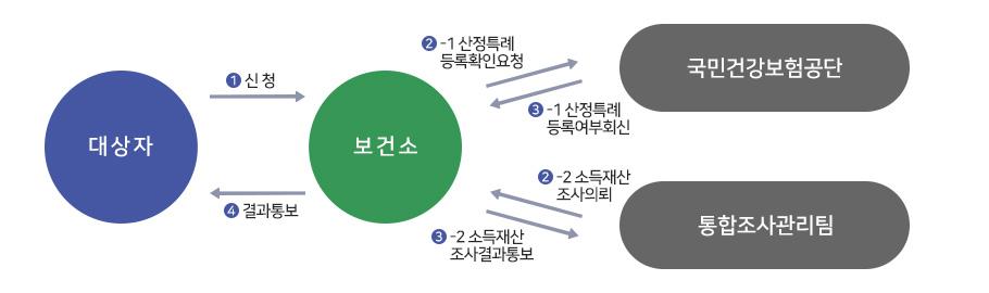 (대상자)-1.신청-(보건소)-2-1.산정특례등록확인요청-(국민건강보험공단)-3-1.산정특례등록여부회신-(보건소)-4.결과통보-(대상자) (대상자)-1.신청-(보건소)-2-2소득재산조사의뢰-(통합조사관리팀)-3-2소득재산조사결과통보-(보건소)-4.결과통보-(대상자)